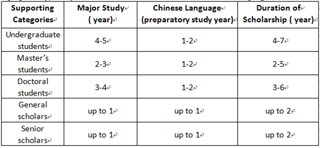 Guide to apply for Chinese Government Scholarship on scholarship application letter, scholarship application form template, scholarship application flyer, scholarship opportunities,