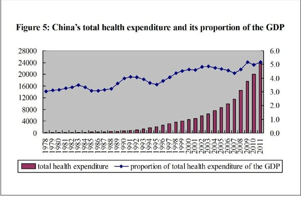 Medical and health services in china embassy of the peoples medical and health services in china figure 5 chinas total health expenditure and its proportion of the gdp from 1978 to 2011 according to a white paper sciox Gallery