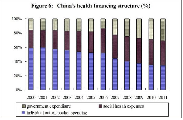 Medical and health services in china embassy of the peoples medical and health services in china figure 6 chinas health financing structure from 2000 to 2011 according to a white paper released by the sciox Gallery